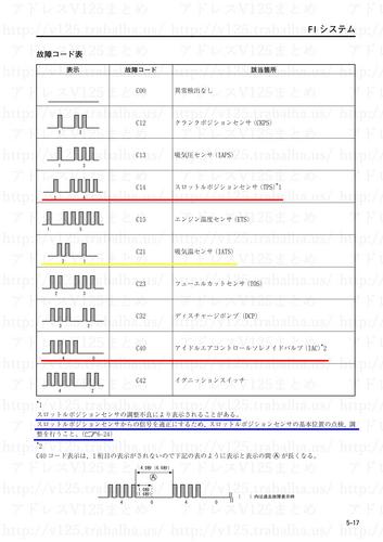 3故障コード表.png